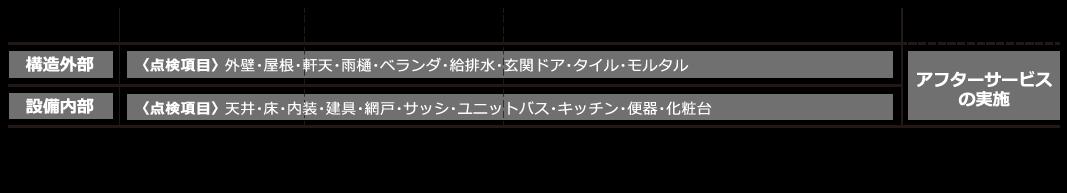 アフター保証02